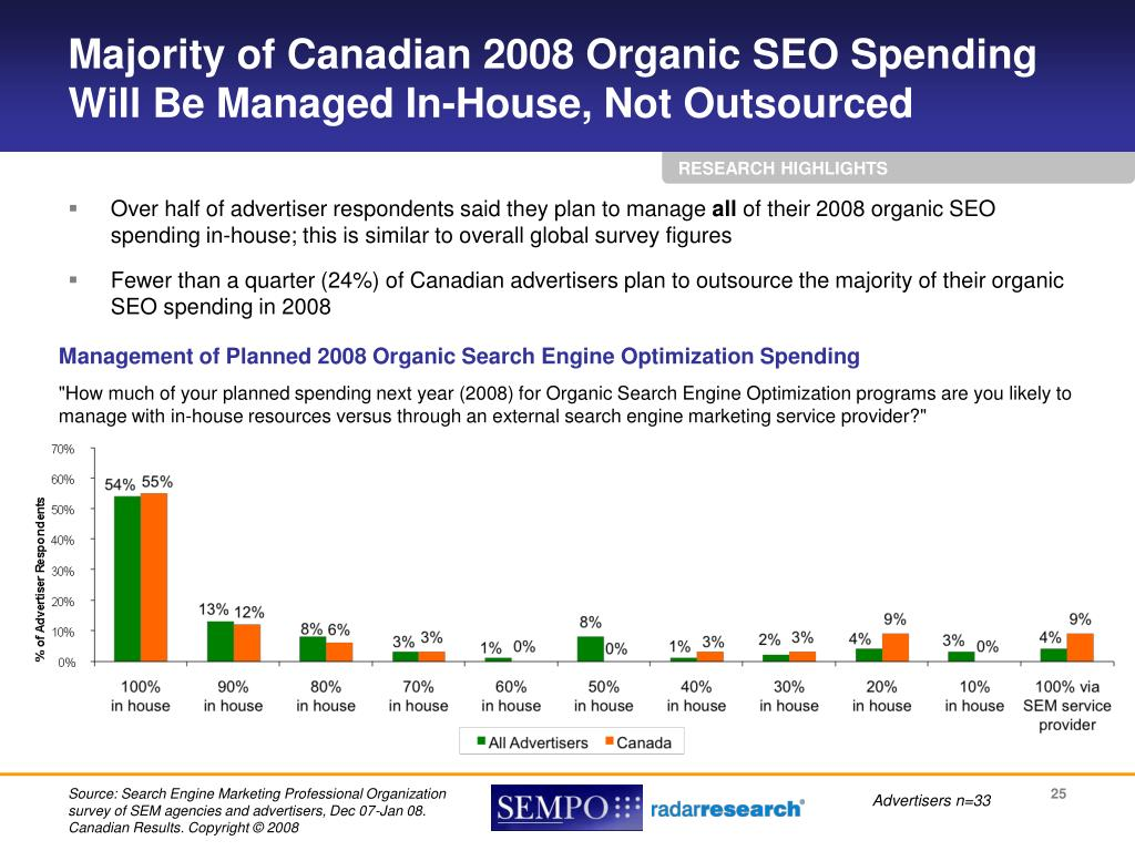 Majority of Canadian 2008 Organic SEO Spending Will Be Managed In-House, Not Outsourced