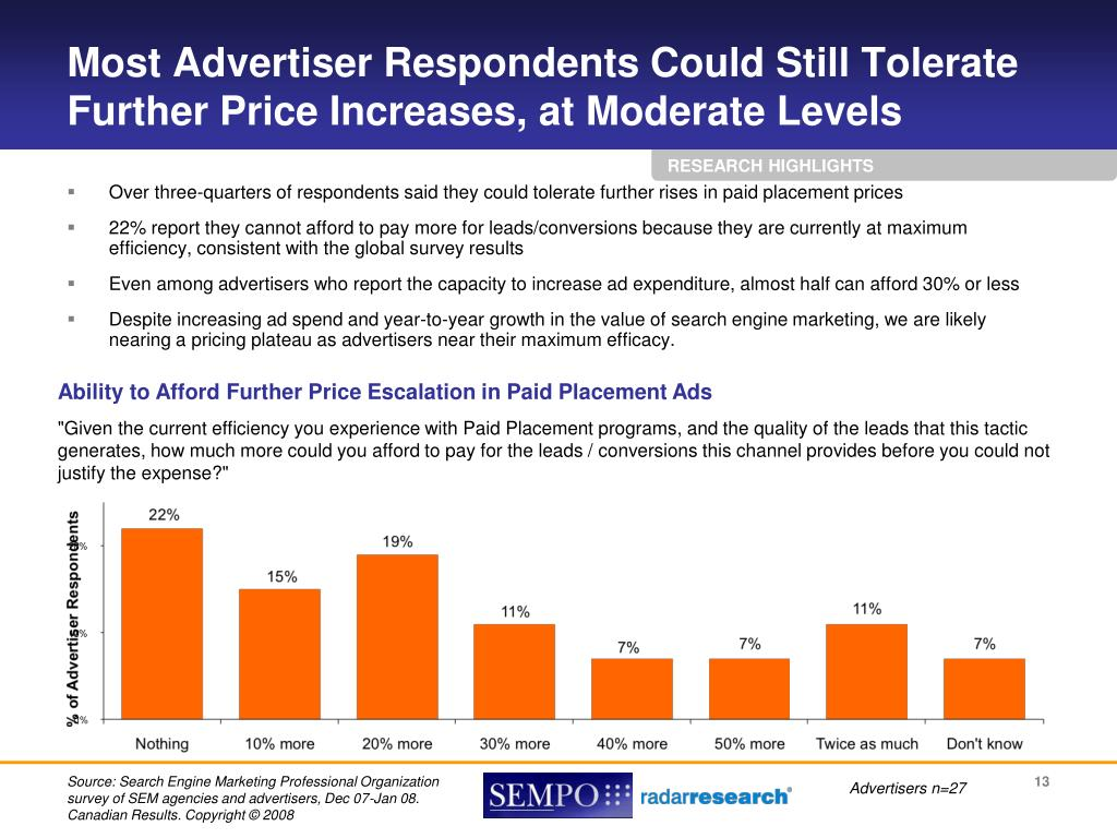 Most Advertiser Respondents Could Still Tolerate Further Price Increases, at Moderate Levels