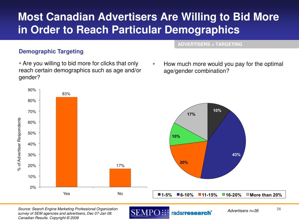 Most Canadian Advertisers Are Willing to Bid More in Order to Reach Particular Demographics