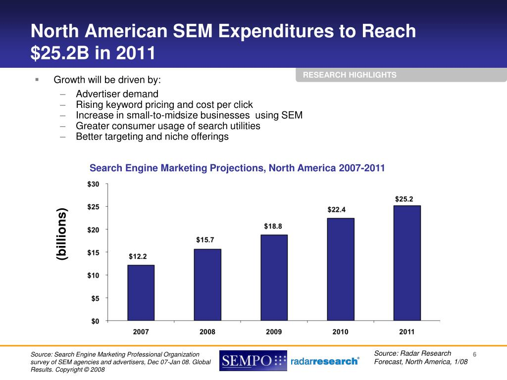 North American SEM Expenditures to Reach $25.2B in 2011