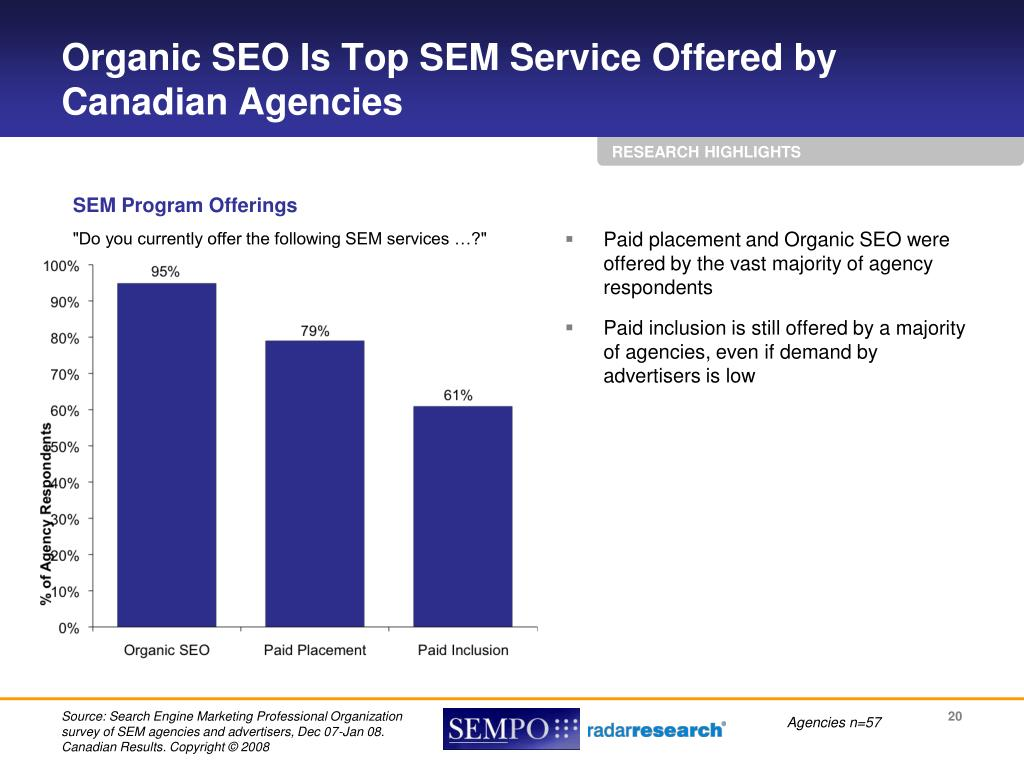 Paid placement and Organic SEO were offered by the vast majority of agency respondents