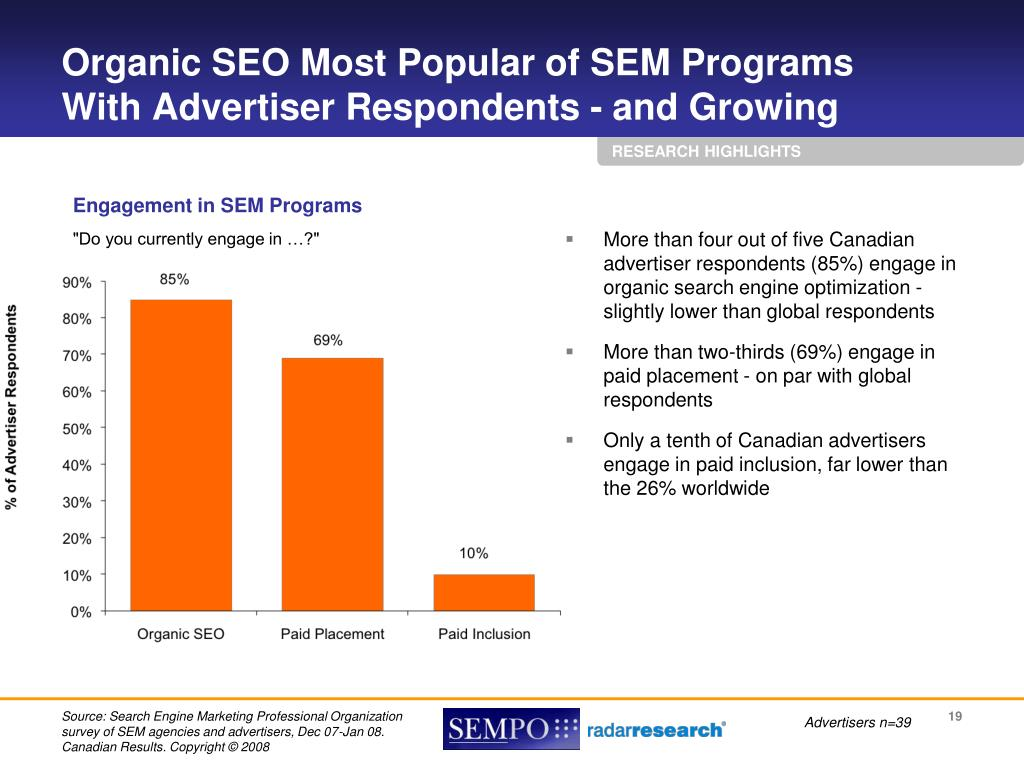 Organic SEO Most Popular of SEM Programs
