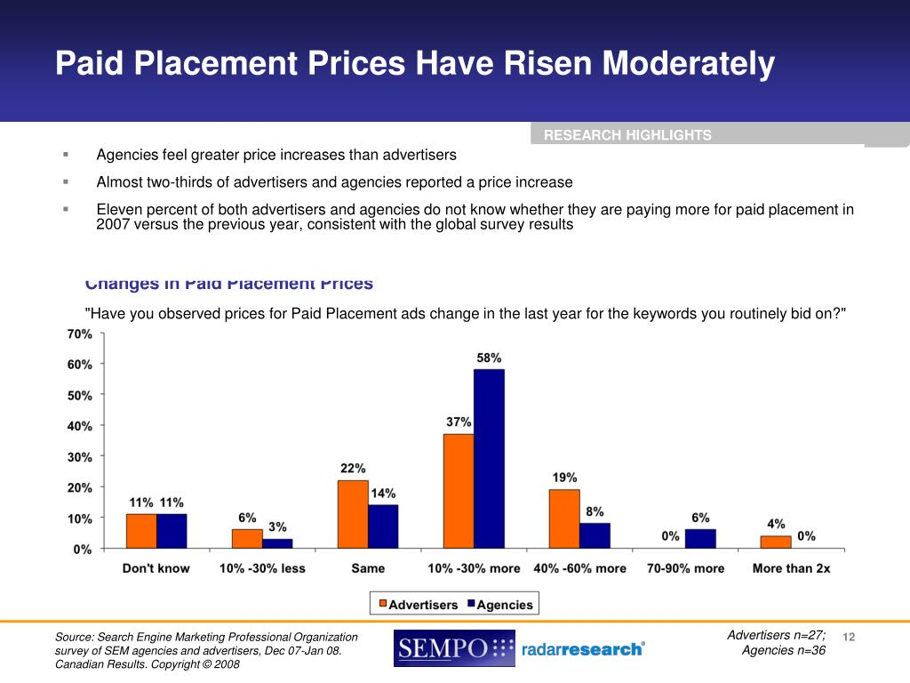 Paid Placement Prices Have Risen Moderately