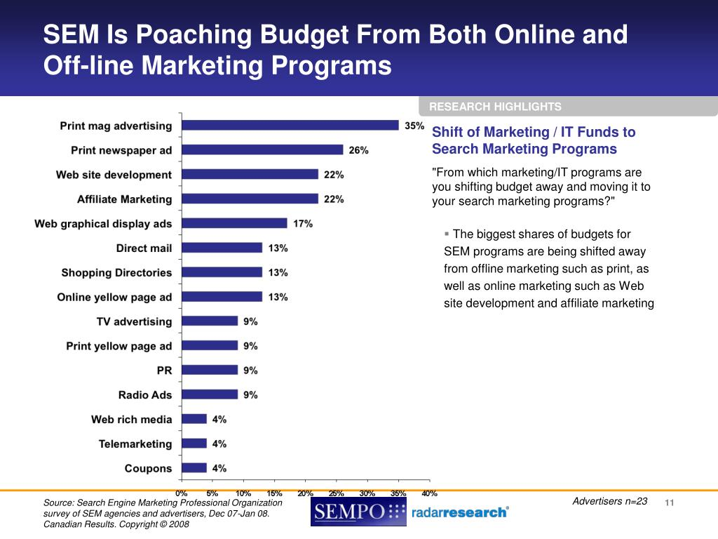 SEM Is Poaching Budget From Both Online and Off-line Marketing Programs