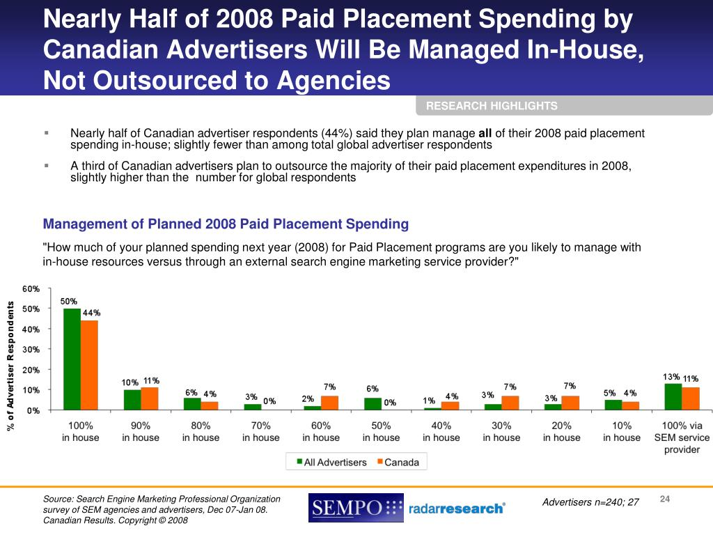 Nearly Half of 2008 Paid Placement Spending by Canadian Advertisers Will Be Managed In-House, Not Outsourced to Agencies