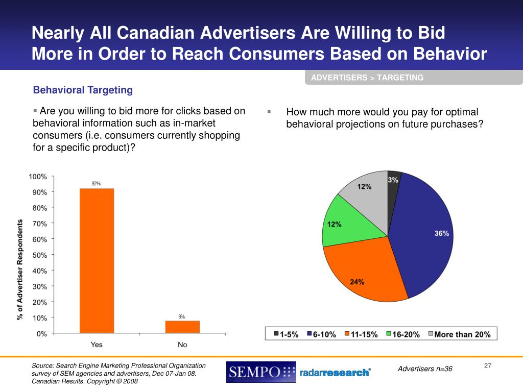 Nearly All Canadian Advertisers Are Willing to Bid More in Order to Reach Consumers Based on Behavior