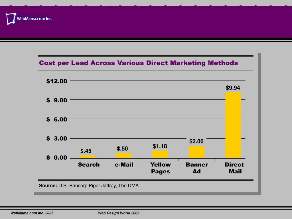 Cost per Lead Across Various Direct Marketing Methods