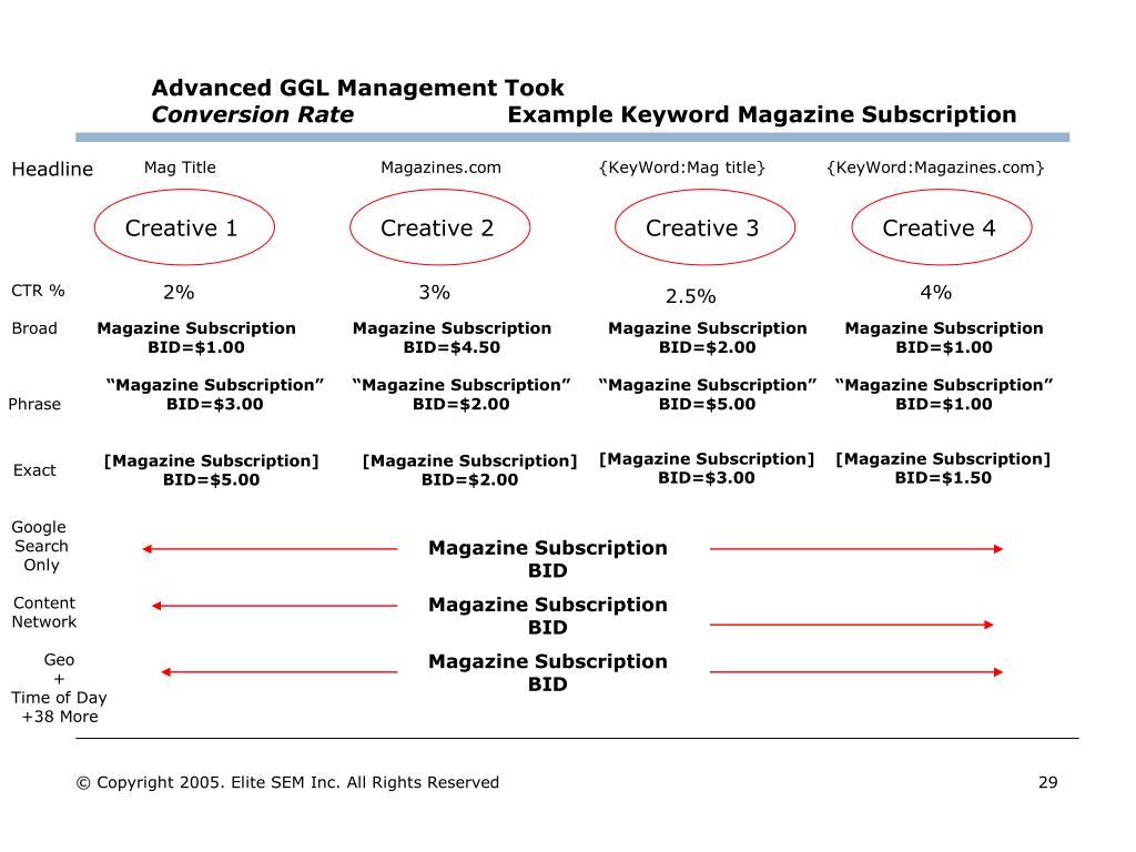 Advanced GGL Management Took