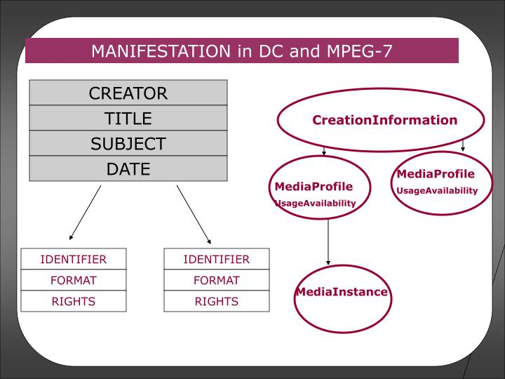 MANIFESTATION in DC and MPEG-7