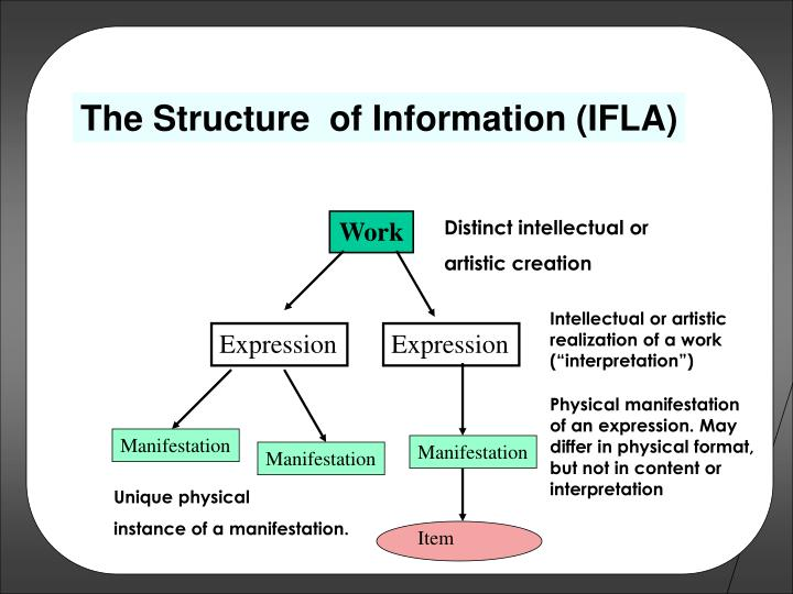The Structure  of Information (IFLA)