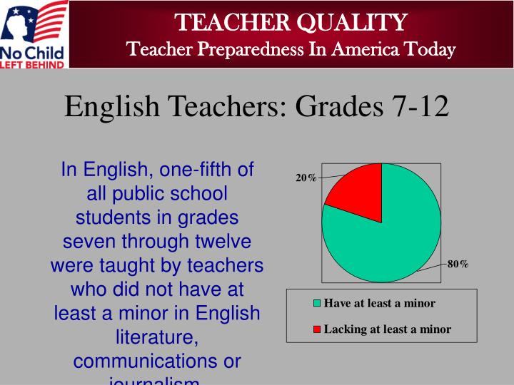 In English, one-fifth of all public school students in grades seven through twelve were taught by teachers who did not have at least a minor in English literature, communications or journalism.