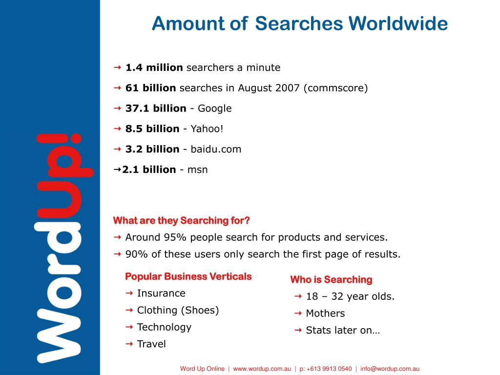 Amount of Searches Worldwide