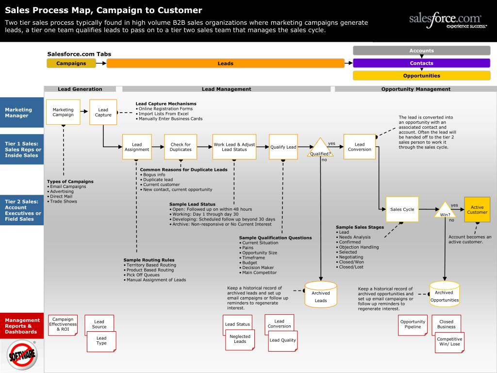 Sales Process Map, Campaign to Customer