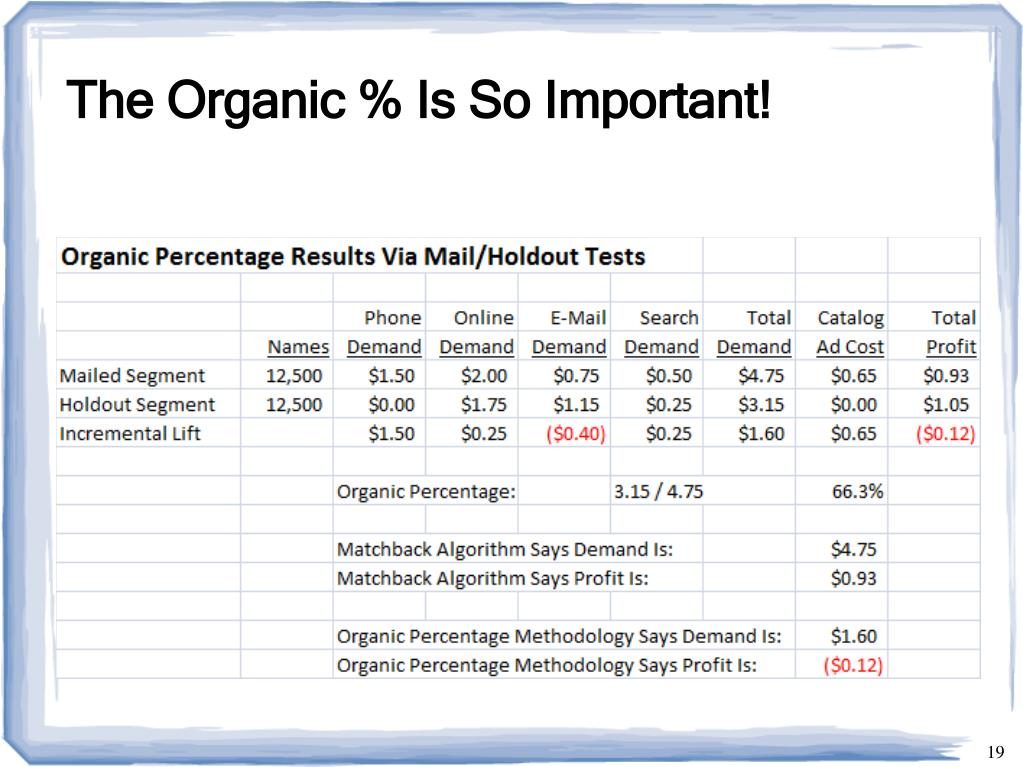 The Organic % Is So Important!