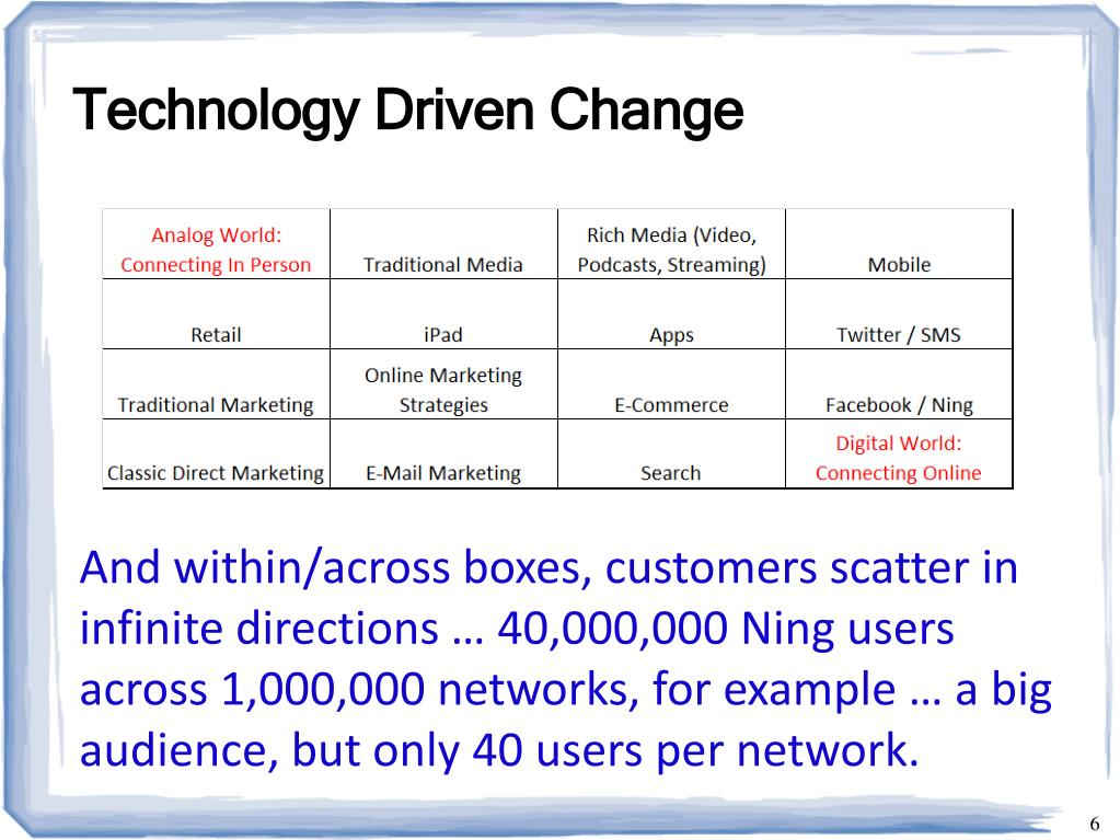 Technology Driven Change