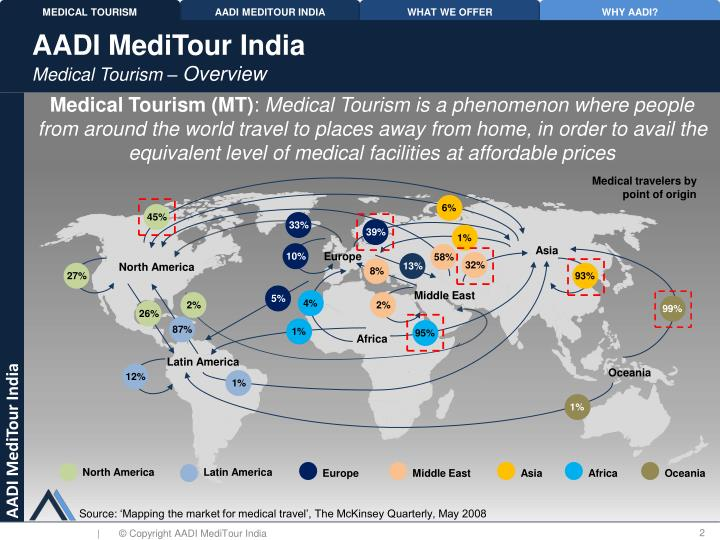 Aadi meditour india medical tourism overview