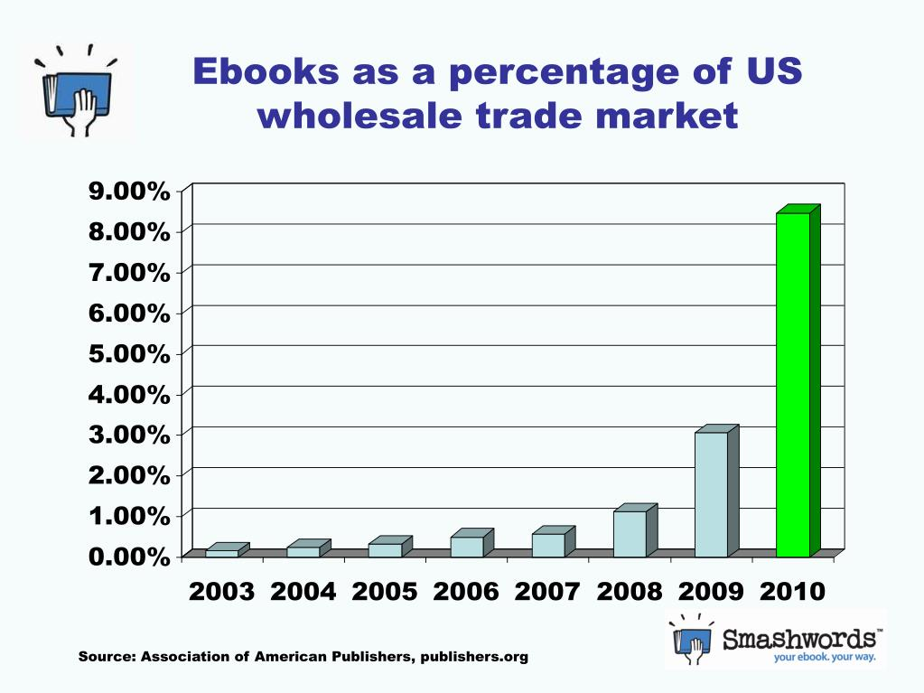 Ebooks as a percentage of US wholesale trade market