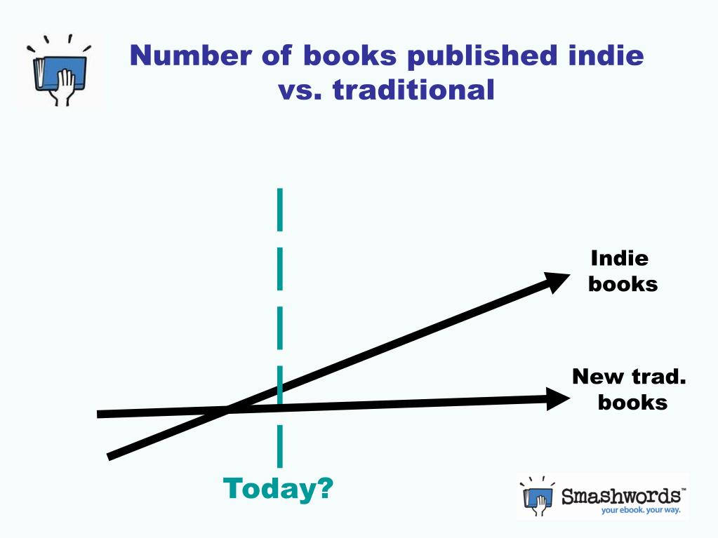 Number of books published indie vs. traditional
