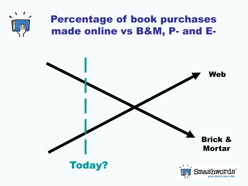Percentage of book purchases made online vs B&M, P- and E-