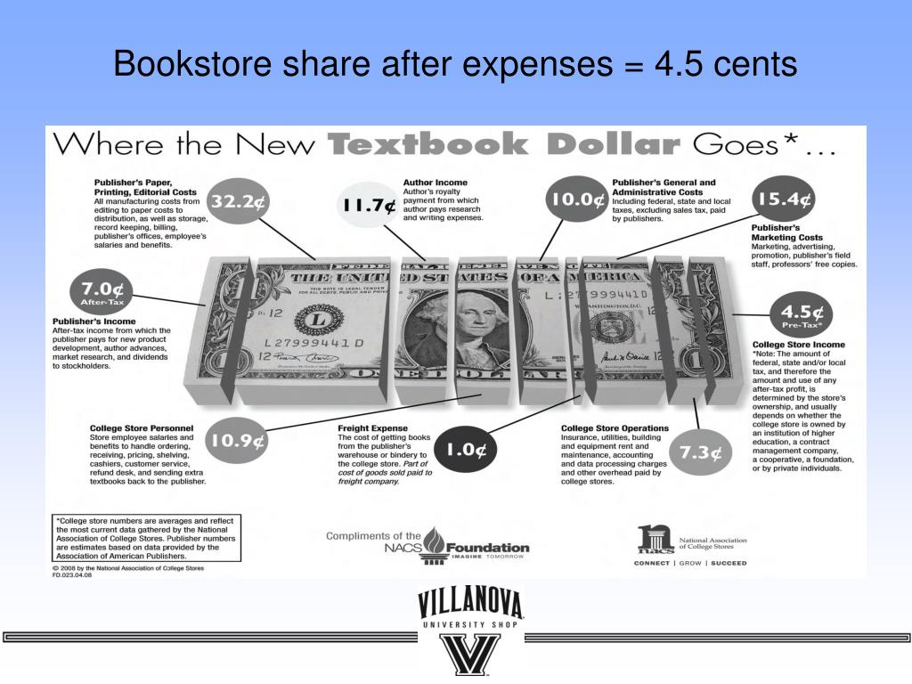 Bookstore share after expenses = 4.5 cents