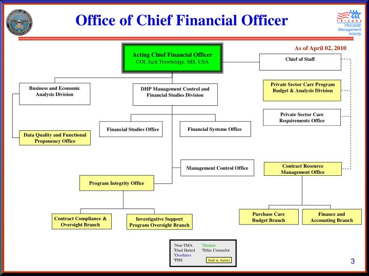 Office of chief financial officer