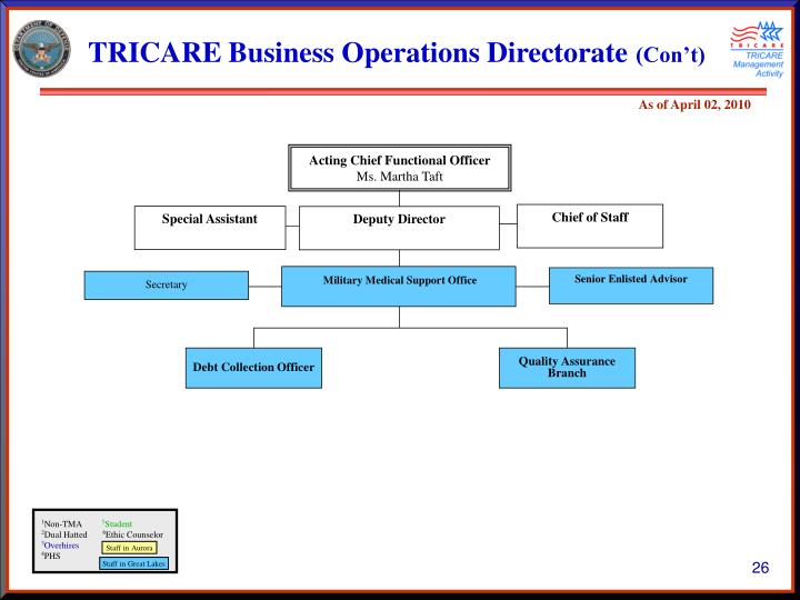 TRICARE Business Operations Directorate