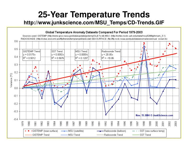 25-Year Temperature Trends