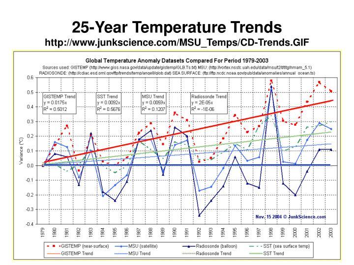 25-Year Temperature Trends