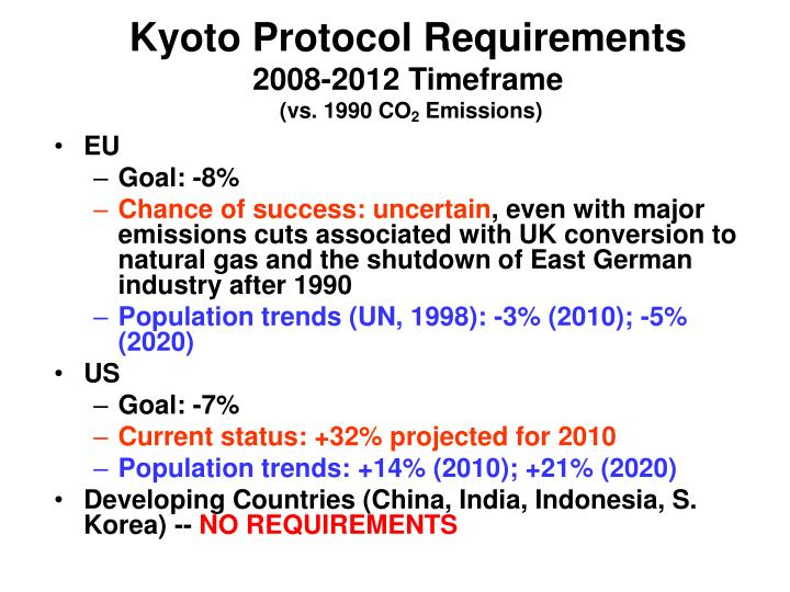 Kyoto Protocol Requirements