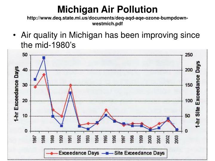 Michigan Air Pollution