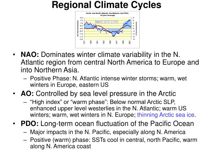 Regional Climate Cycles