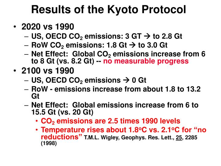 Results of the Kyoto Protocol