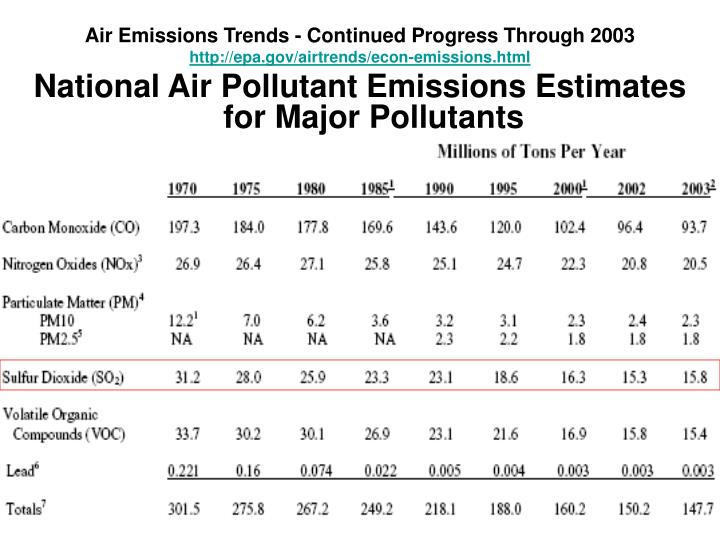 Air Emissions Trends - Continued Progress Through 2003