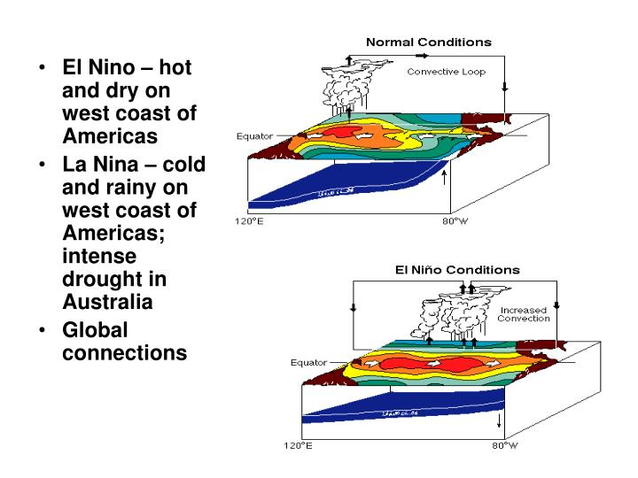 El Nino – hot and dry on west coast of Americas