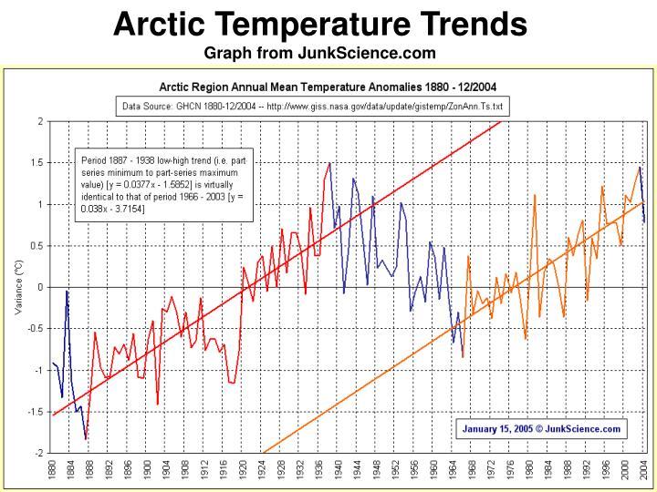Arctic Temperature Trends