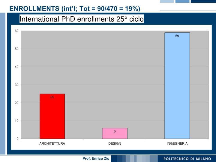 ENROLLMENTS (int'l; Tot = 90/470 = 19%)