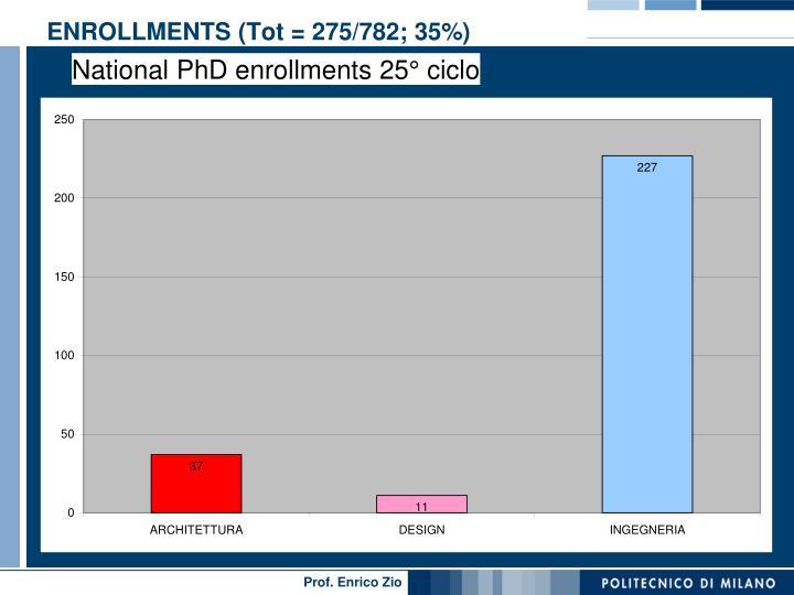 ENROLLMENTS (Tot = 275/782; 35%)