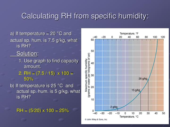 Calculating RH from specific humidity: