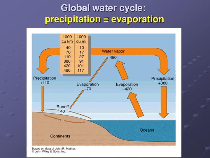 Global water cycle precipitation evaporation