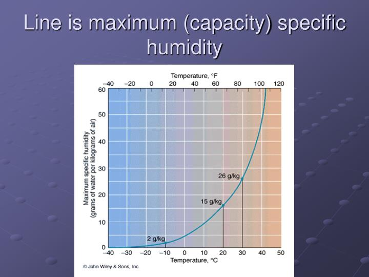 Line is maximum (capacity) specific humidity