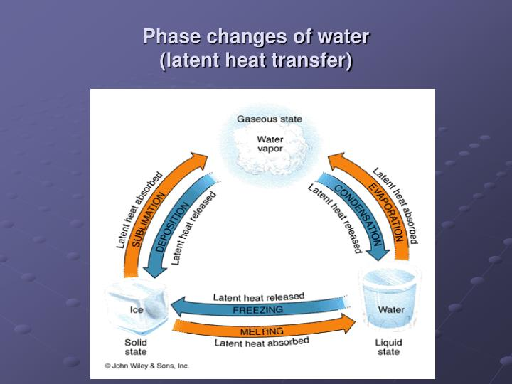 Phase changes of water latent heat transfer