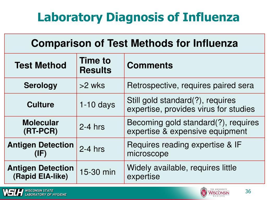 Laboratory Diagnosis of Influenza