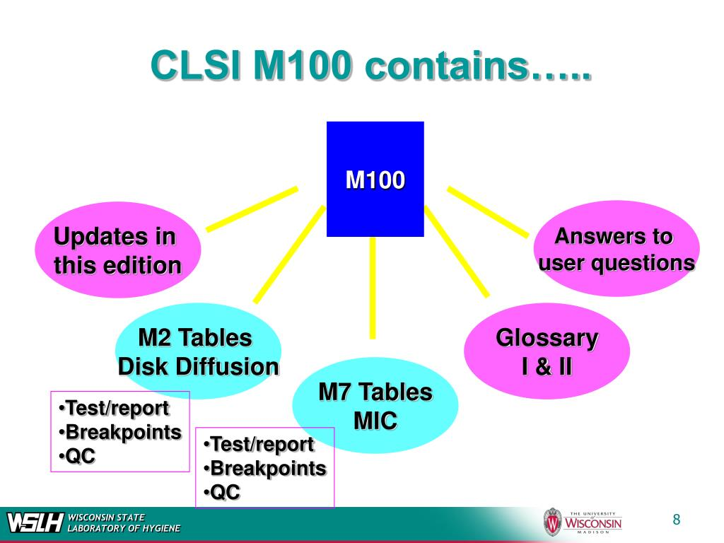 CLSI M100 contains…..