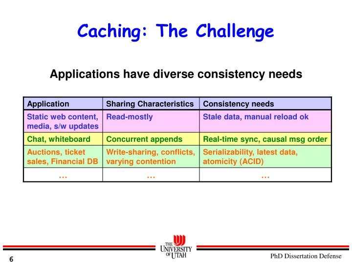 Caching: The Challenge