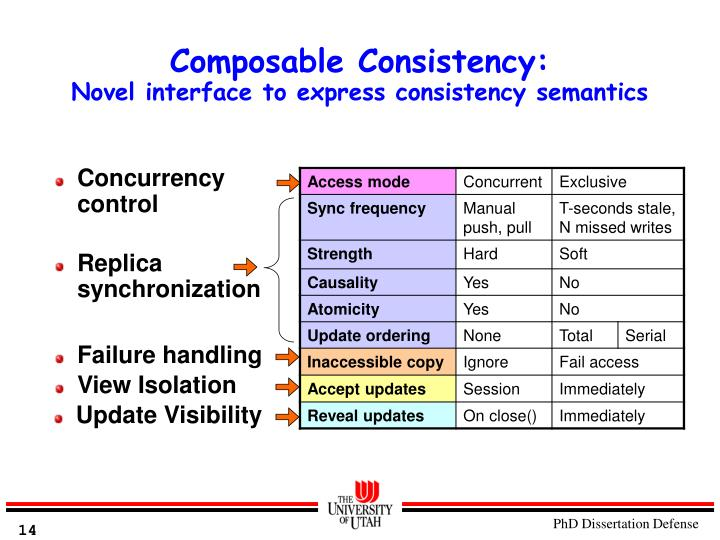 Composable Consistency: