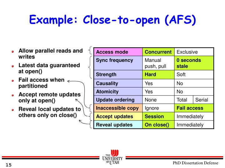 Example: Close-to-open (AFS)