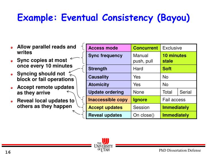 Example: Eventual Consistency (Bayou)