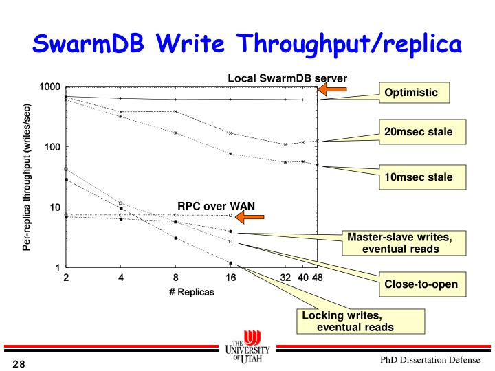 SwarmDB Write Throughput/replica