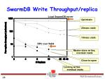swarmdb write throughput replica