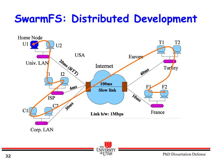 SwarmFS: Distributed Development